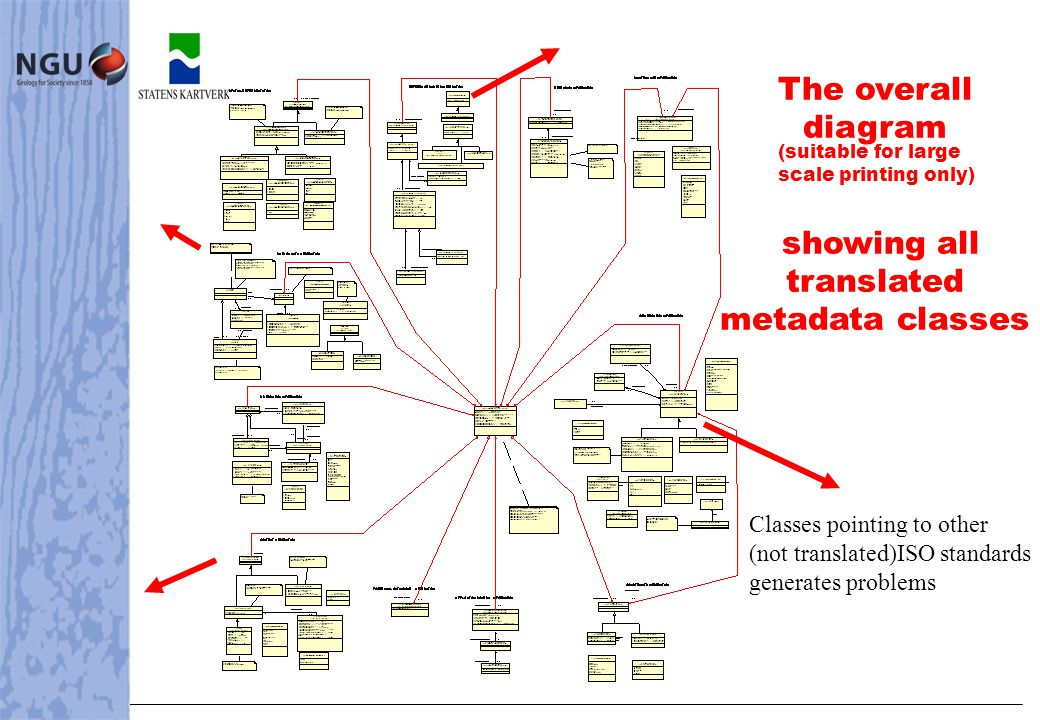 The overall diagram showing all translated metadata classes (suitable for large scale printing only) Classes pointing to other (not translated)ISO standards generates problems