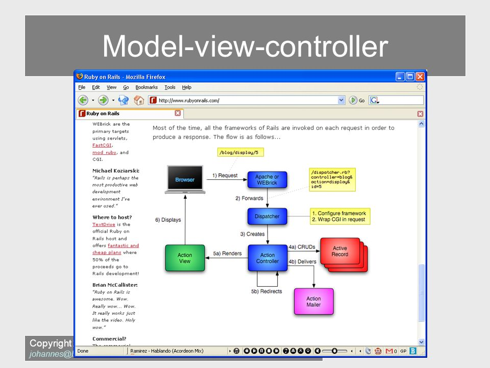 Copyright 2005 – Brodwall IT Services (BITS) Model-view-controller