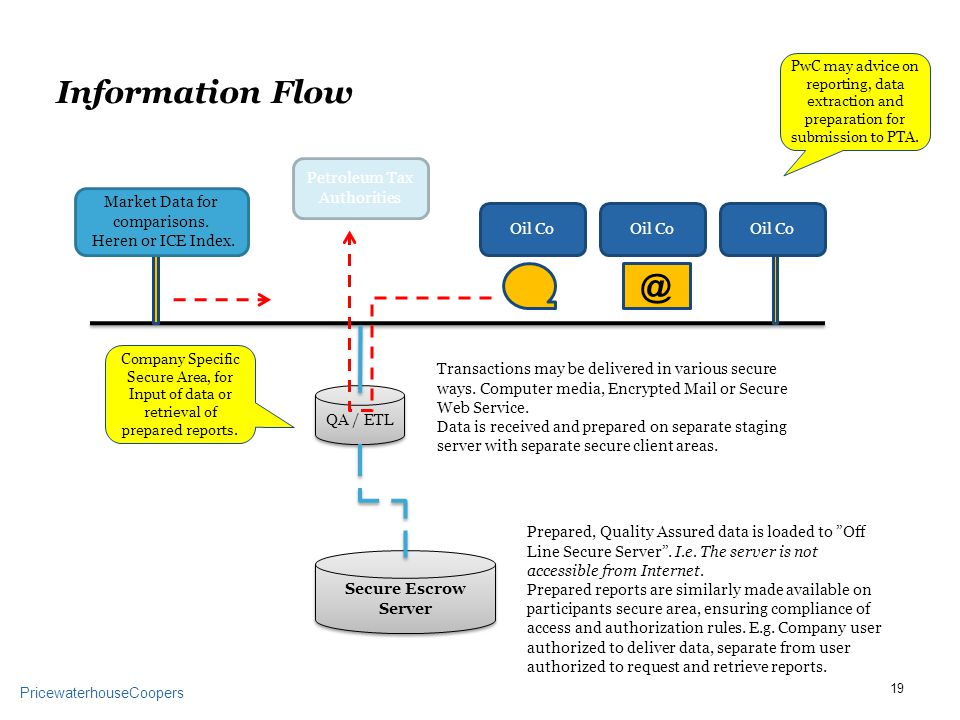 PricewaterhouseCoopers Information Flow Secure Escrow Server QA / Oil Co Transactions may be delivered in various secure ways.