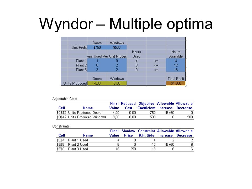Wyndor – Multiple optima