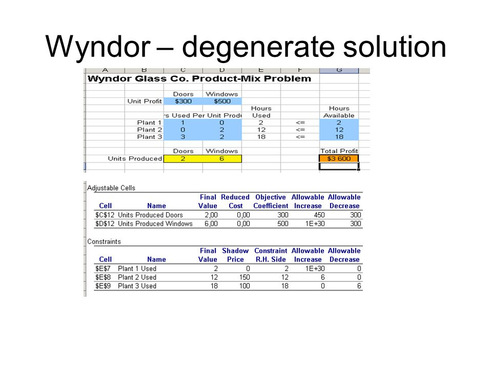 Wyndor – degenerate solution