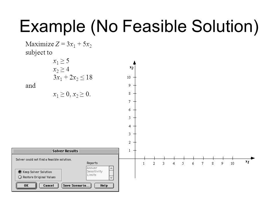 Example (No Feasible Solution) Maximize Z = 3x 1 + 5x 2 subject to x 1 ≥ 5 x 2 ≥ 4 3x 1 + 2x 2 ≤ 18 and x 1 ≥ 0, x 2 ≥ 0.