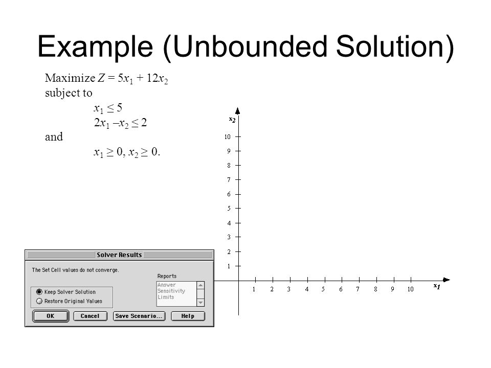 Example (Unbounded Solution) Maximize Z = 5x x 2 subject to x 1 ≤ 5 2x 1 –x 2 ≤ 2 and x 1 ≥ 0, x 2 ≥ 0.