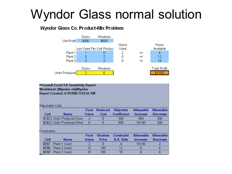 Wyndor Glass normal solution