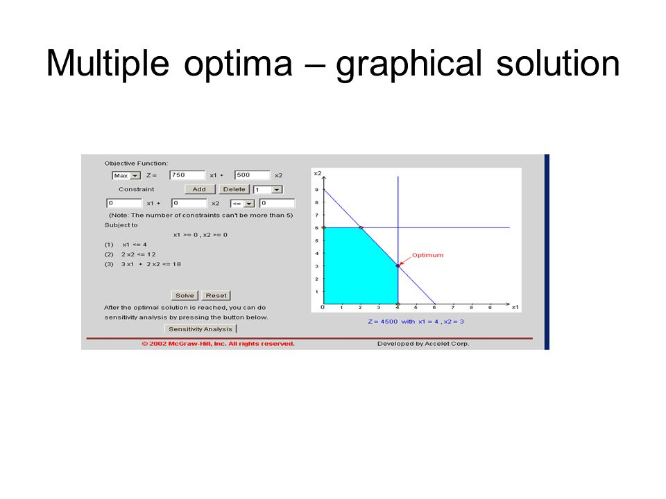 Multiple optima – graphical solution