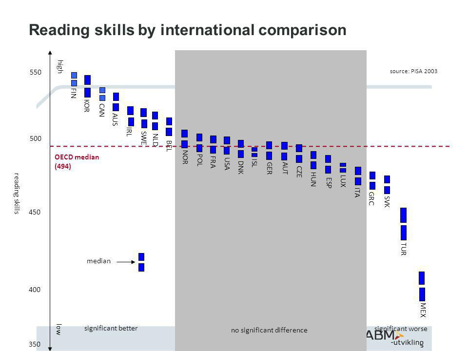 Reading skills by international comparison reading skills low high OECD median (494) FIN KOR CAN AUS IRL SWE NLD BEL NOR ISL DNK USA FRA POL GER CZE AUT HUN ITA GRC SVK TUR MEX LUX ESP no significant difference significant better significant worse median source: PISA 2003