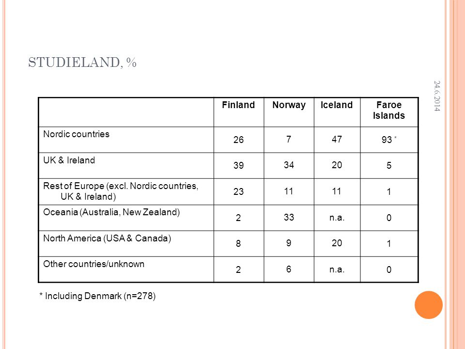 Research Department STUDIELAND, % FinlandNorwayIcelandFaroe Islands Nordic countries * UK & Ireland Rest of Europe (excl.