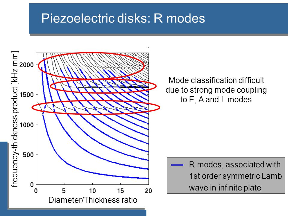 Piezoelectric disks: R modes Diameter/Thickness ratio frequency-thickness product [kHz mm] Mode classification difficult due to strong mode coupling to E, A and L modes R modes, associated with 1st order symmetric Lamb wave in infinite plate
