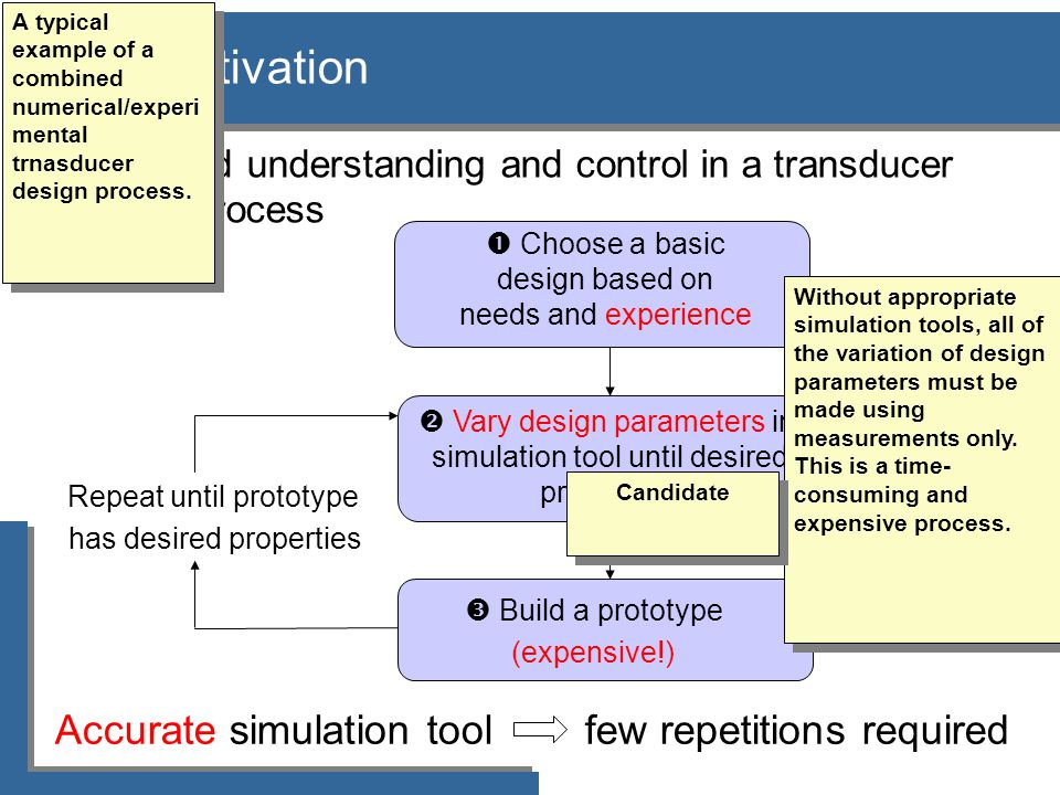Motivation Accurate simulation tool few repetitions required Repeat until prototype has desired properties  Choose a basic design based on needs and experience  Vary design parameters in simulation tool until desired properties  Build a prototype (expensive!)  Increased understanding and control in a transducer design process A typical example of a combined numerical/experi mental trnasducer design process.