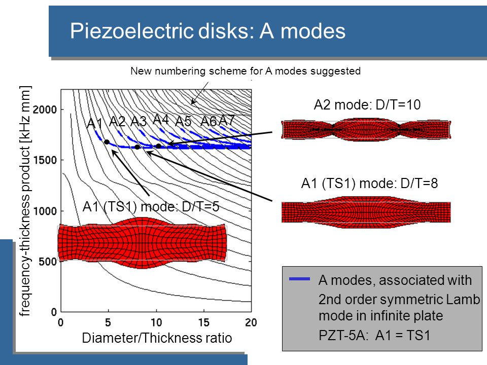Piezoelectric disks: A modes Diameter/Thickness ratio A1 (TS1) mode: D/T=8 A1 (TS1) mode: D/T=5 A2 mode: D/T=10 frequency-thickness product [kHz mm] A modes, associated with 2nd order symmetric Lamb mode in infinite plate PZT-5A: A1 = TS1 New numbering scheme for A modes suggested A1 A2 A3 A4 A5A6 A7