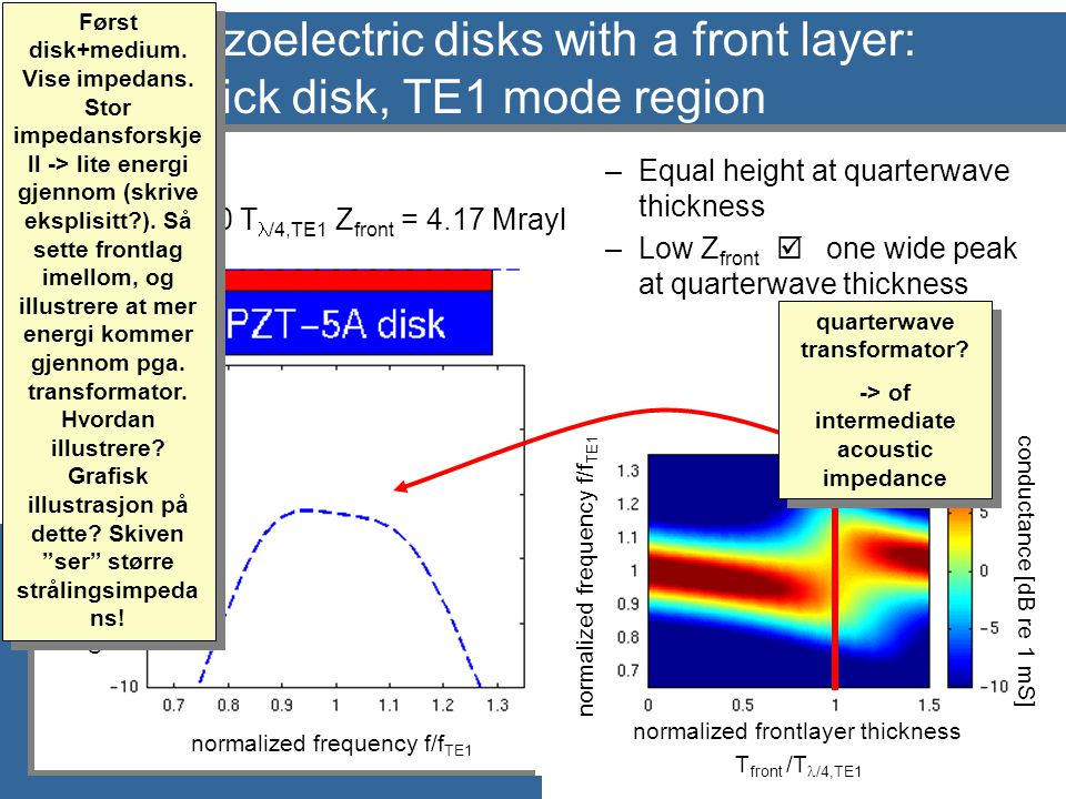 normalized frontlayer thickness T front /T  /4,TE1 normalized frequency f/f TE1 conductance [dB re 1 mS] Piezoelectric disks with a front layer: Thick disk, TE1 mode region T front = 1.0 T  /4,TE1 Z front = 4.17 Mrayl Først disk+medium.