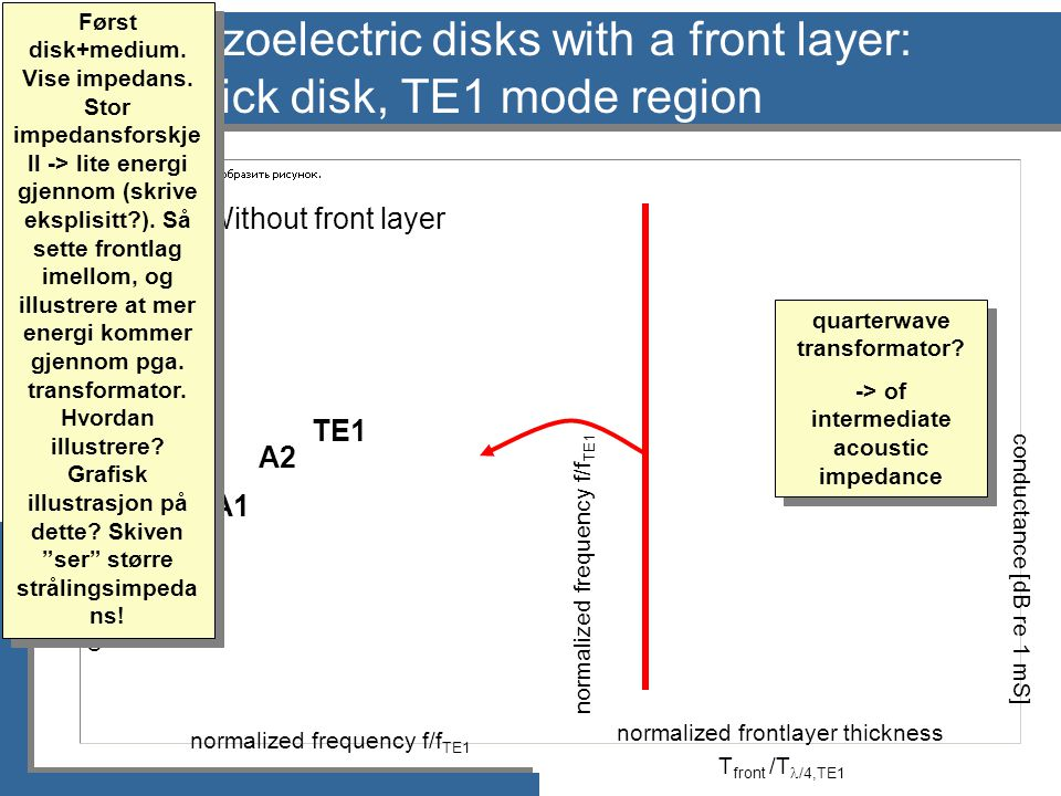 normalized frontlayer thickness T front /T  /4,TE1 normalized frequency f/f TE1 conductance [dB re 1 mS] Piezoelectric disks with a front layer: Thick disk, TE1 mode region TE1 A2 A1 Without front layer Først disk+medium.