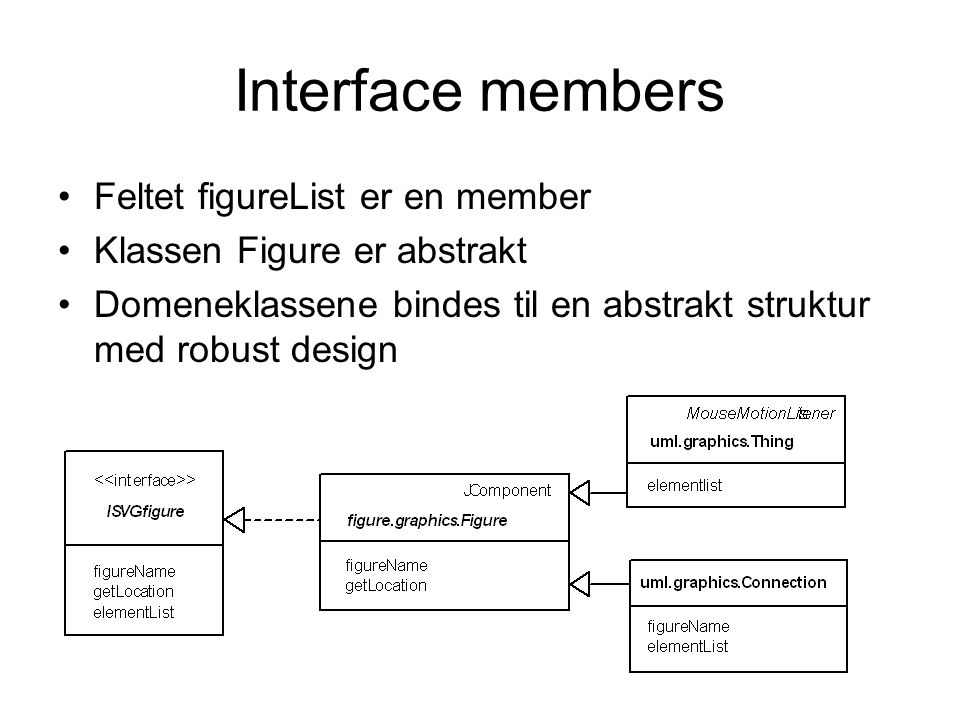 Interface members •Feltet figureList er en member •Klassen Figure er abstrakt •Domeneklassene bindes til en abstrakt struktur med robust design