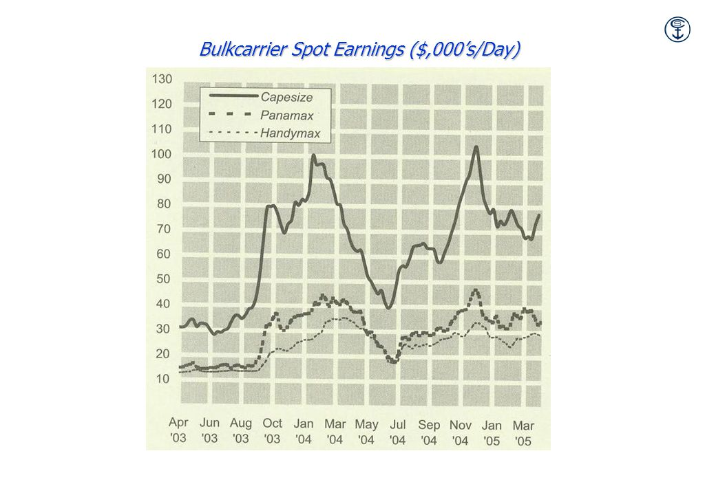 Bulkcarrier Spot Earnings ($,000's/Day)