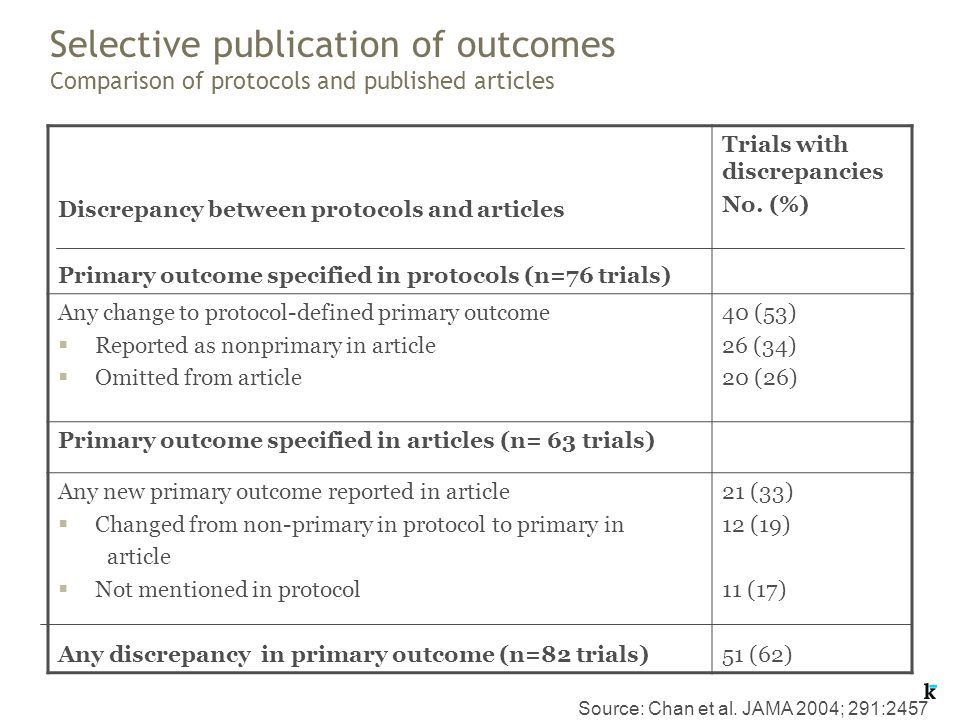 Selective publication of outcomes Comparison of protocols and published articles Discrepancy between protocols and articles Primary outcome specified in protocols (n=76 trials) Trials with discrepancies No.