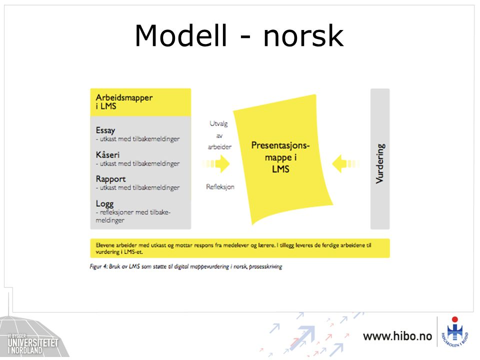 Modell - norsk