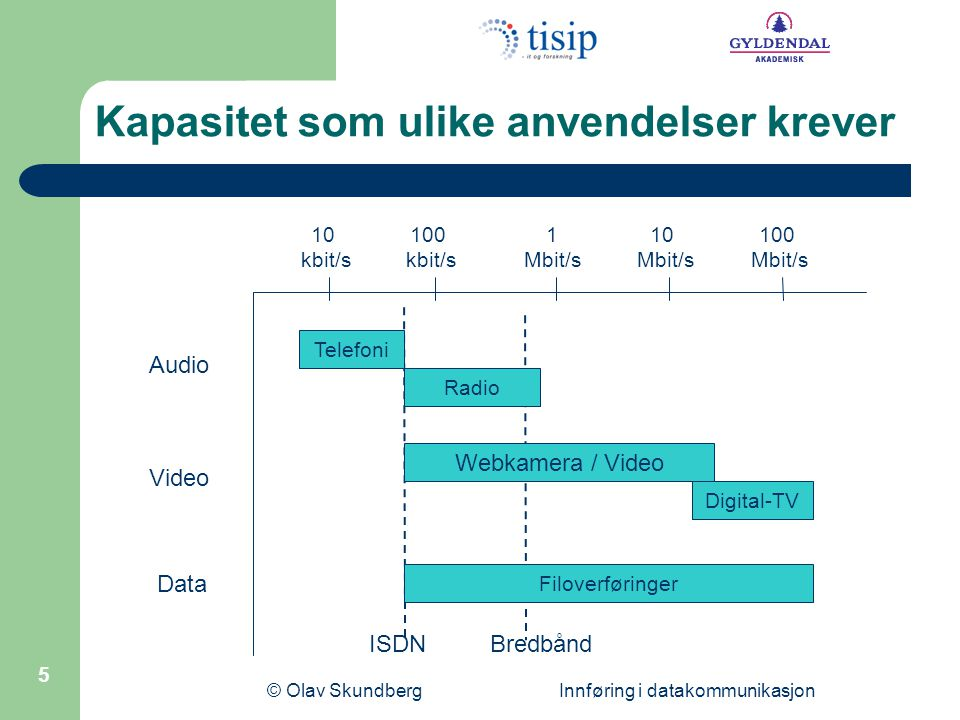 © Olav Skundberg Innføring i datakommunikasjon 5 Kapasitet som ulike anvendelser krever 10 kbit/s 100 kbit/s 1 Mbit/s 10 Mbit/s 100 Mbit/s Telefoni Radio Digital-TV Webkamera / Video Filoverføringer Audio Video Data ISDNBredbånd