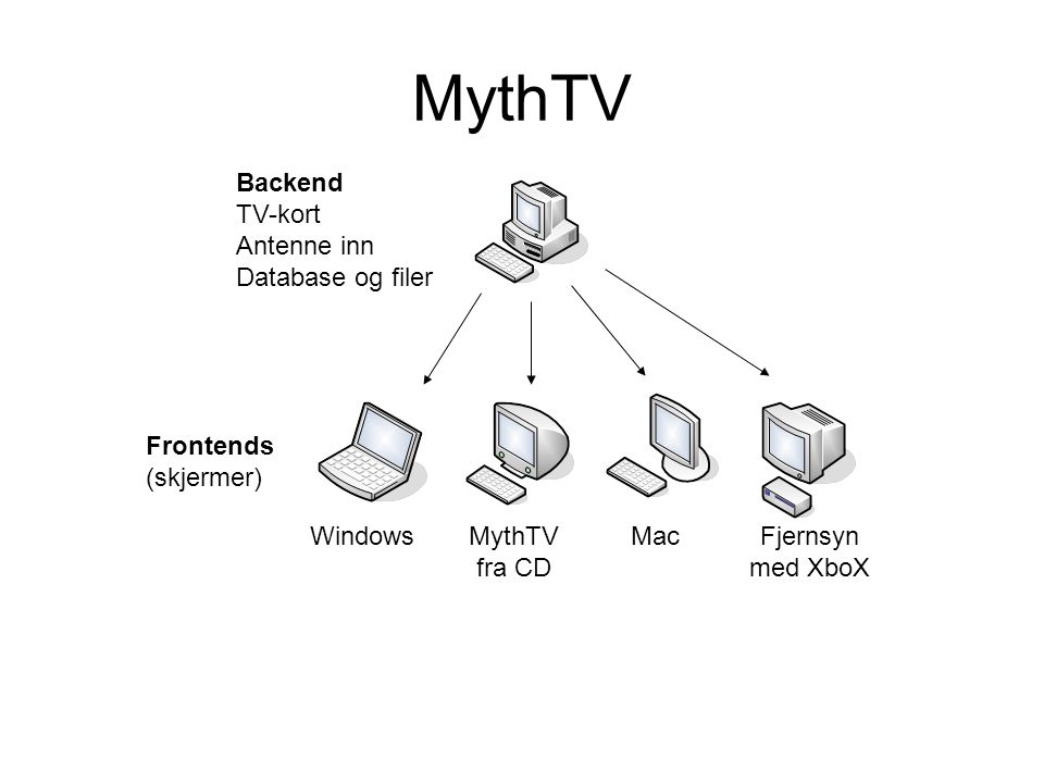MythTV Backend TV-kort Antenne inn Database og filer Frontends (skjermer) WindowsMythTV fra CD MacFjernsyn med XboX