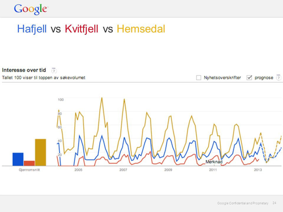 Google Confidential and Proprietary 24 Google Confidential and Proprietary 24 Hafjell vs Kvitfjell vs Hemsedal
