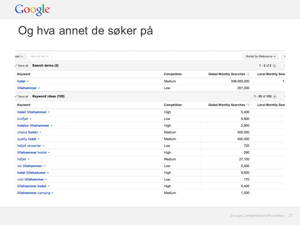 Google Confidential and Proprietary 27 Google Confidential and Proprietary 27 Og hva annet de søker på