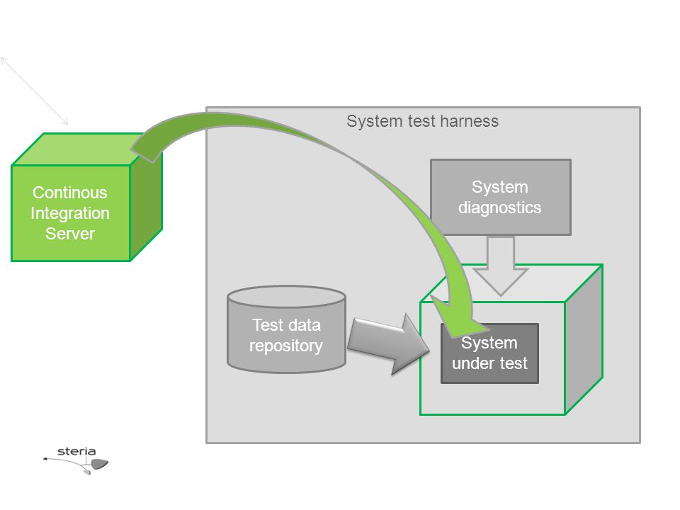 System test harness System under test Test data repository System diagnostics Continous Integration Server