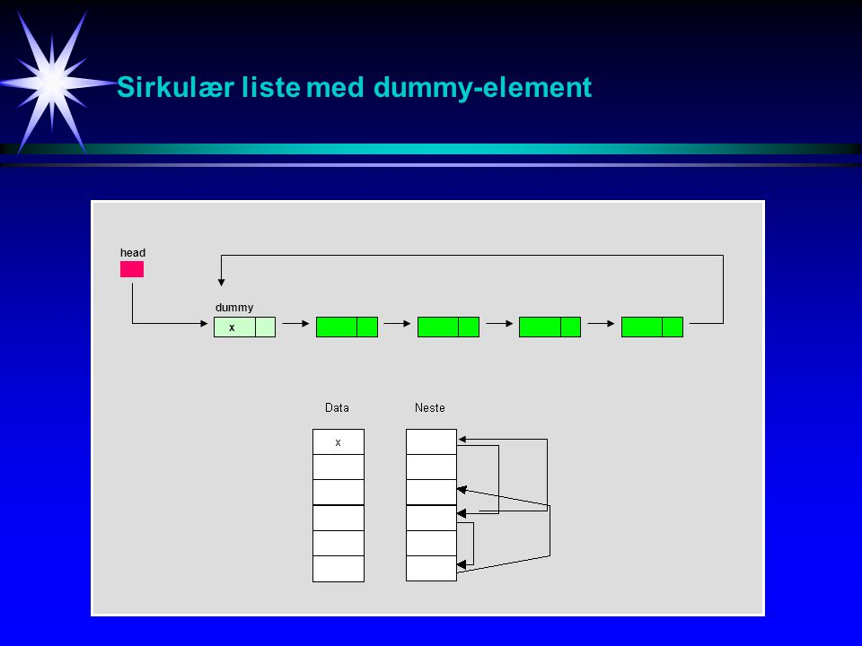 Sirkulær liste med dummy-element x head dummy