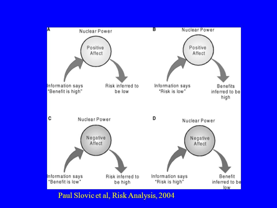 Paul Slovic et al, Risk Analysis, 2004