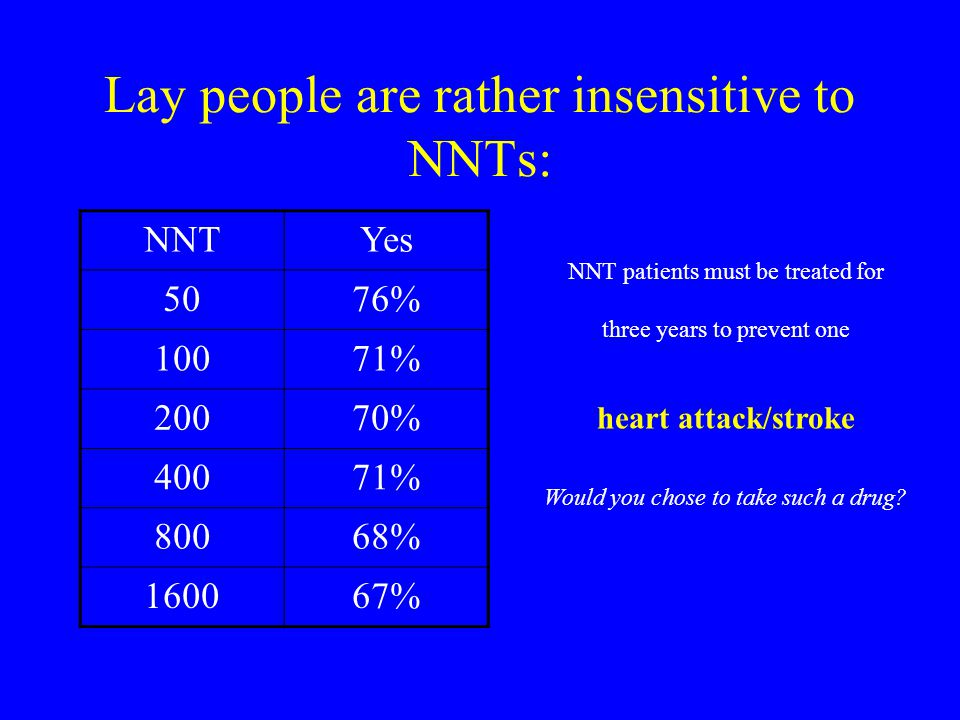 Lay people are rather insensitive to NNTs: NNTYes 5076% 10071% 20070% 40071% 80068% 160067% NNT patients must be treated for three years to prevent one heart attack/stroke Would you chose to take such a drug