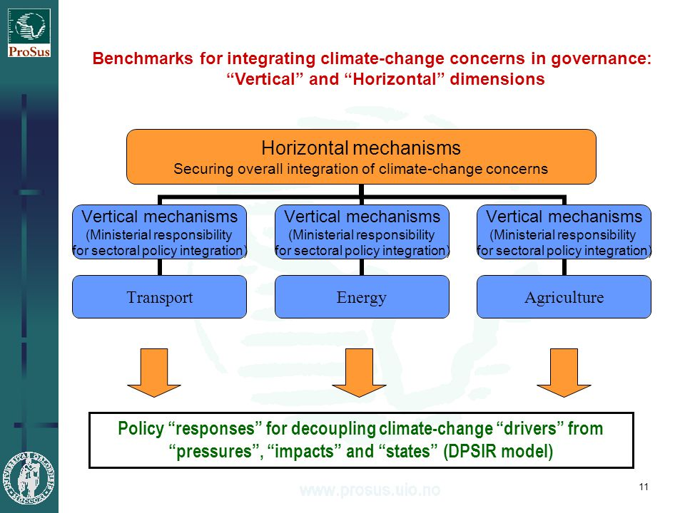 11 Horizontal mechanisms Securing overall integration of climate- change concerns Vertical mechanisms (Ministerial responsibility for sectoral policy integration) Transport Vertical mechanisms (Ministerial responsibility for sectoral policy integration) Energy Vertical mechanisms (Ministerial responsibility for sectoral policy integration) Agriculture Benchmarks for integrating climate-change concerns in governance: Vertical and Horizontal dimensions Policy responses for decoupling climate-change drivers from pressures , impacts and states (DPSIR model)
