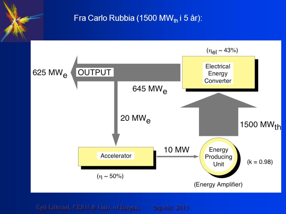 Fra Carlo Rubbia (1500 MW th i 5 år): Sep/okt. 2013Egil Lillestøl, CERN & Univ. of Bergen,