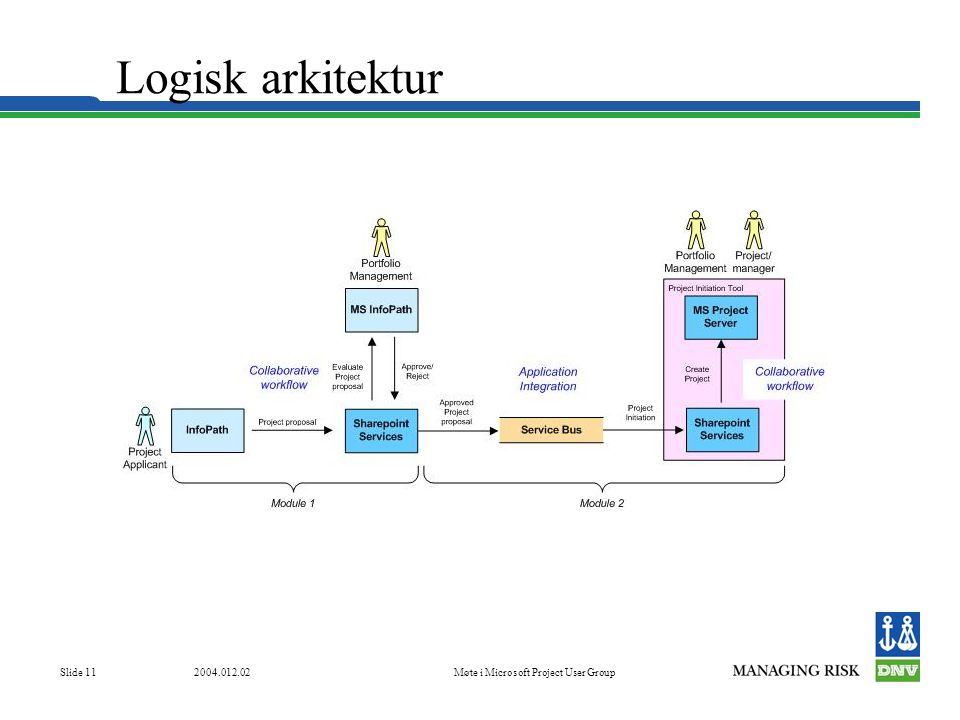 Møte i Microsoft Project User Group Slide 11 Logisk arkitektur