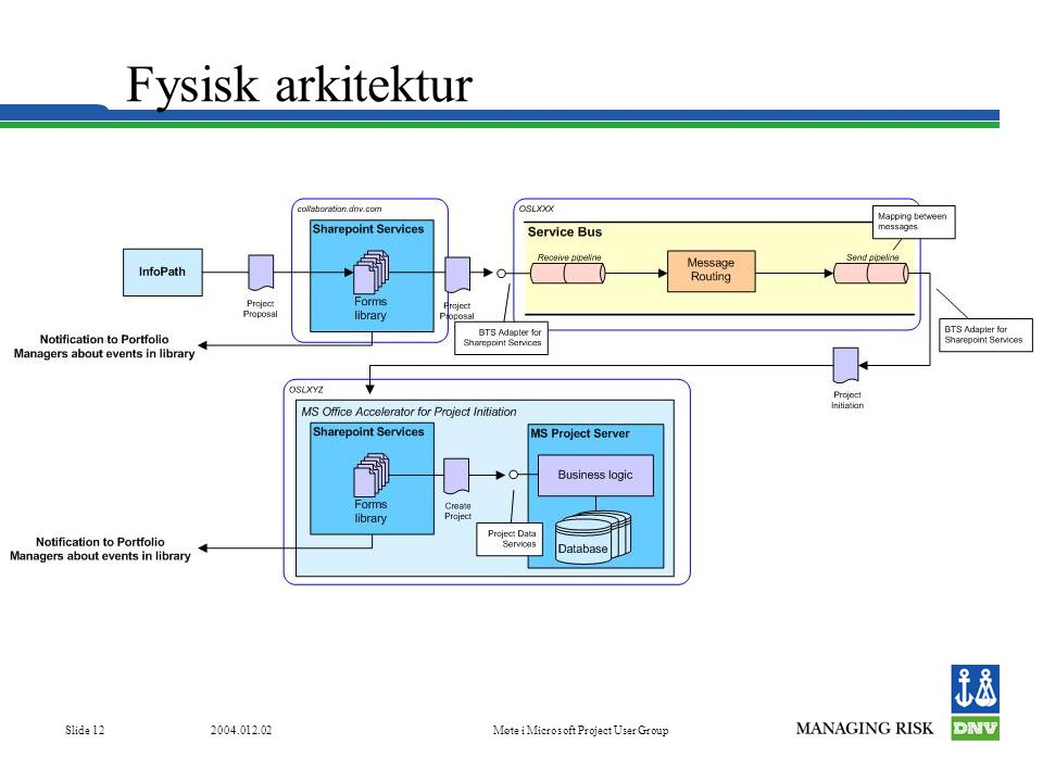 Møte i Microsoft Project User Group Slide 12 Fysisk arkitektur