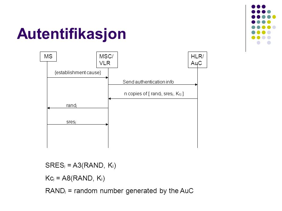 MSMSC/ VLR HLR/ AuC {establishment cause} Send authentication info n copies of [ rand j, sres j, K cj ] rand j sres j SRES j = A3(RAND, K i ) Kc j = A8(RAND, K i ) RAND j = random number generated by the AuC