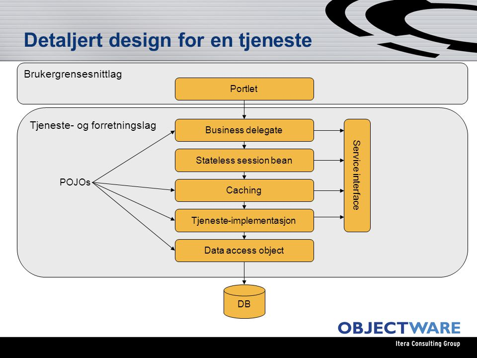 Detaljert design for en tjeneste Brukergrensesnittlag DB Portlet Tjeneste- og forretningslag Business delegate Stateless session bean Caching Tjeneste-implementasjon Data access object Service interface POJOs