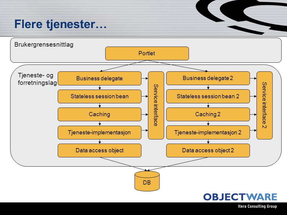 Flere tjenester… Brukergrensesnittlag DB Portlet Tjeneste- og forretningslag Data access object Service interface Business delegate Stateless session bean Caching Tjeneste-implementasjon Data access object 2 Service interface 2 Business delegate 2 Stateless session bean 2 Caching 2 Tjeneste-implementasjon 2