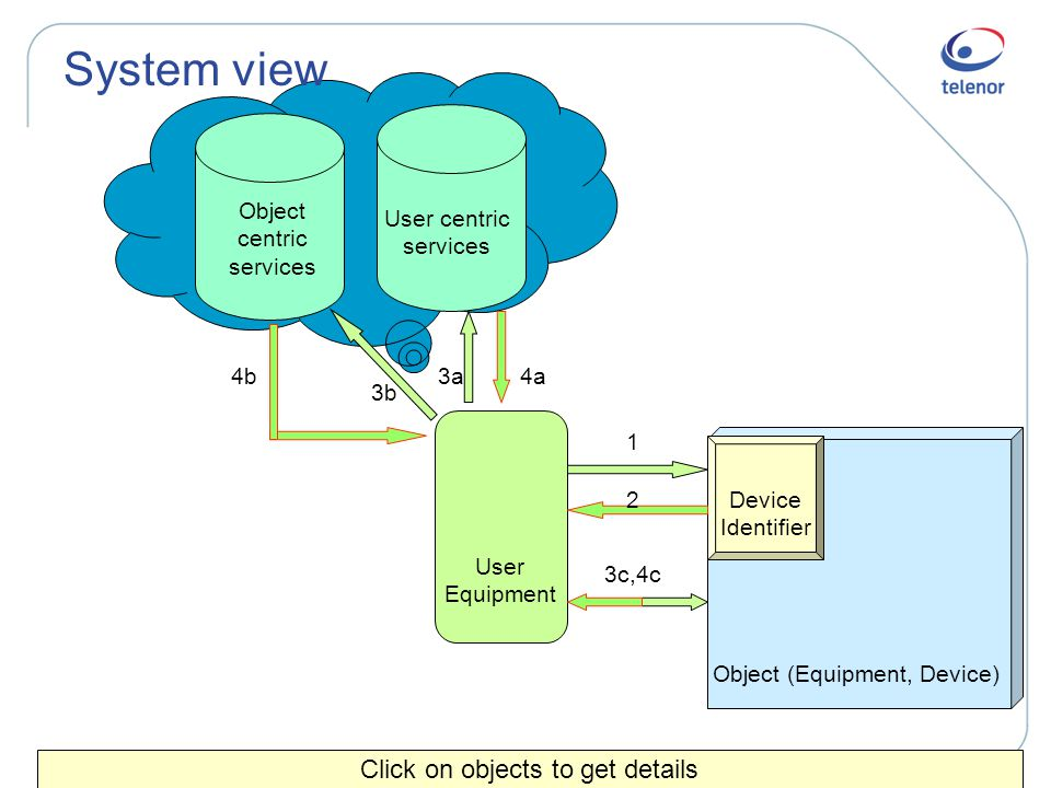 System view Click on objects to get details Device Identifier Object (Equipment, Device) User centric services Object centric services User Equipment 1 2 3a4b 3b 4a 3c,4c