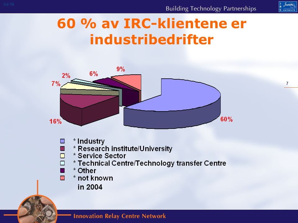 7 Jul % av IRC-klientene er industribedrifter in 2004