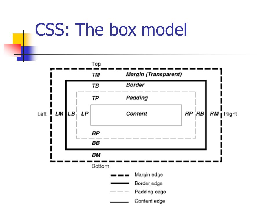 CSS: The box model